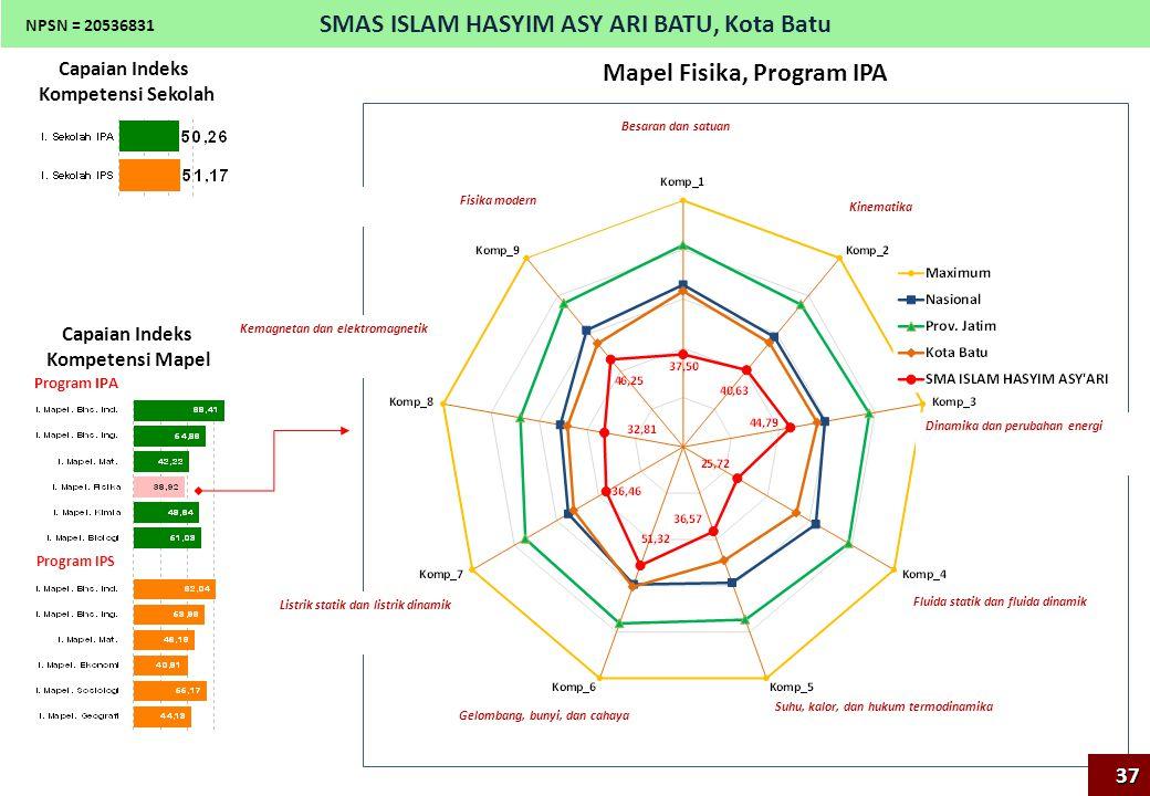 SMAS ISLAM HASYIM ASY ARI BATU, Kota Batu