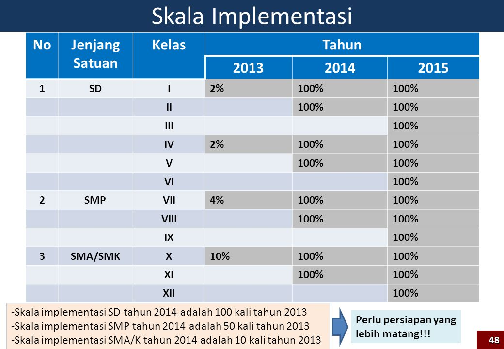 Skala Implementasi No Jenjang Satuan Kelas Tahun 2013 2014 2015 1 SD I