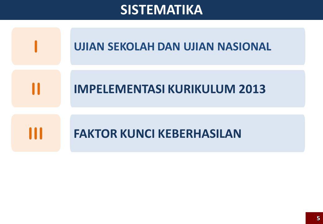 I II III SISTEMATIKA IMPELEMENTASI KURIKULUM 2013