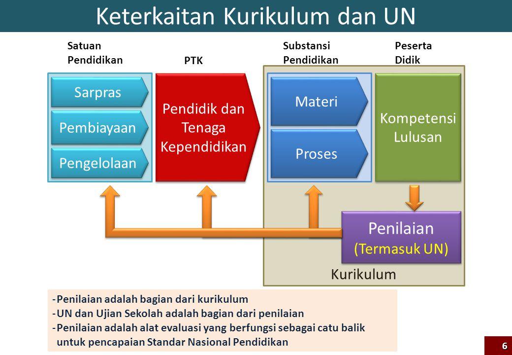 Keterkaitan Kurikulum dan UN