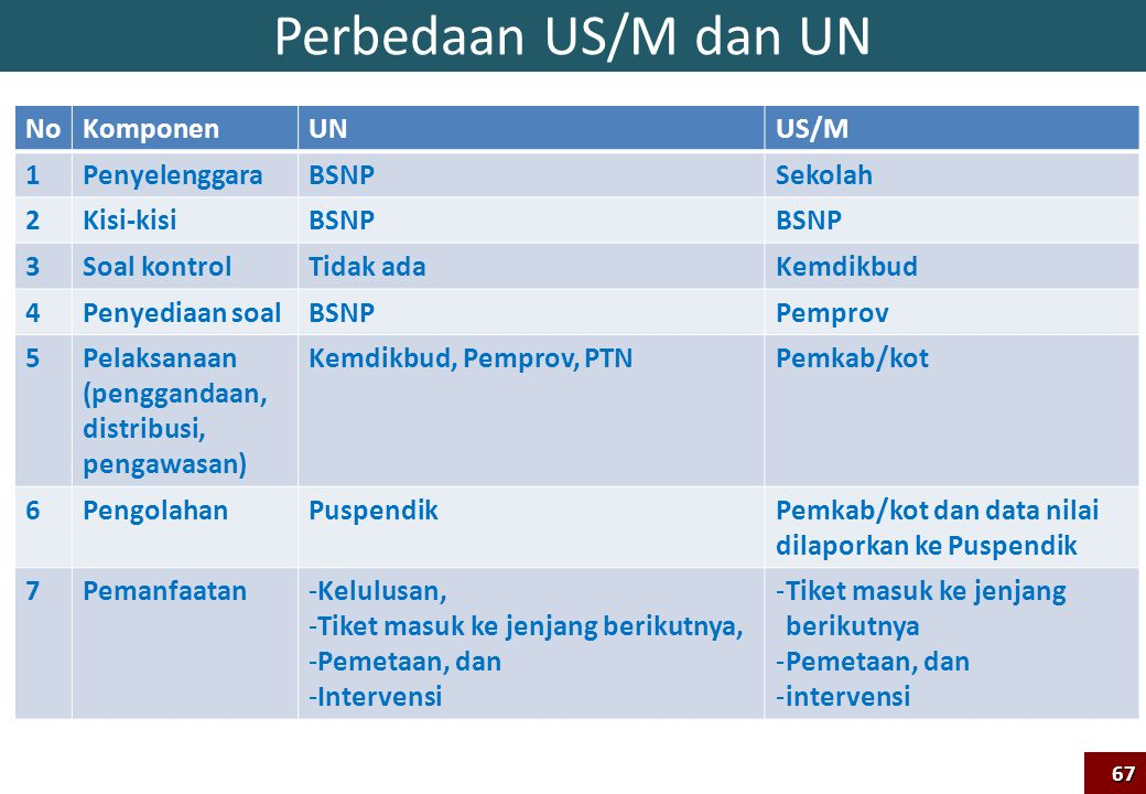 Perbedaan US/M dan UN No Komponen UN US/M 1 Penyelenggara BSNP Sekolah