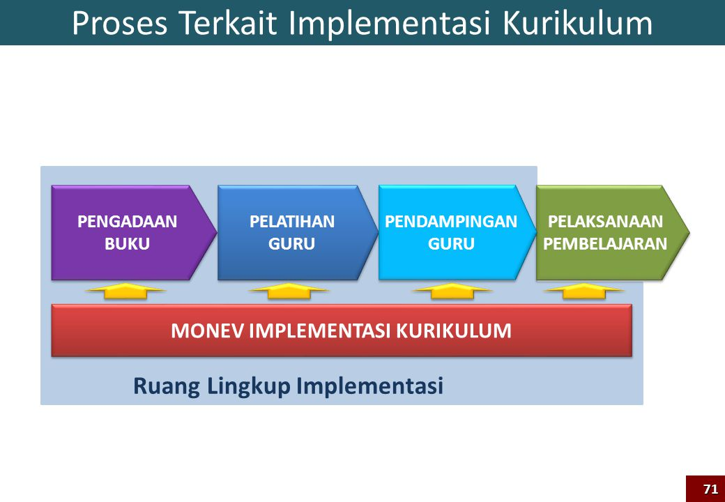 Proses Terkait Implementasi Kurikulum