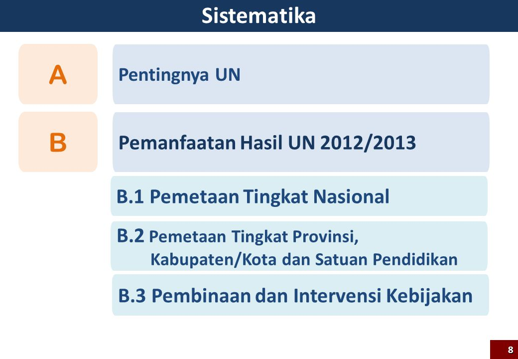 A B Sistematika Pemanfaatan Hasil UN 2012/2013