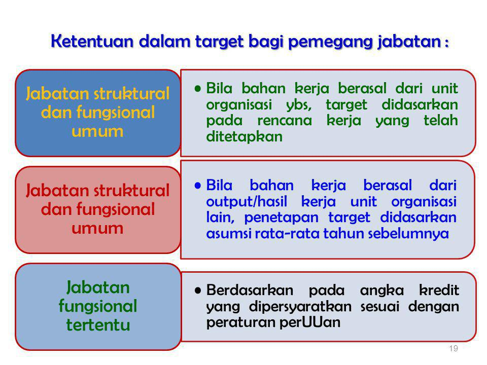 Ketentuan dalam target bagi pemegang jabatan :