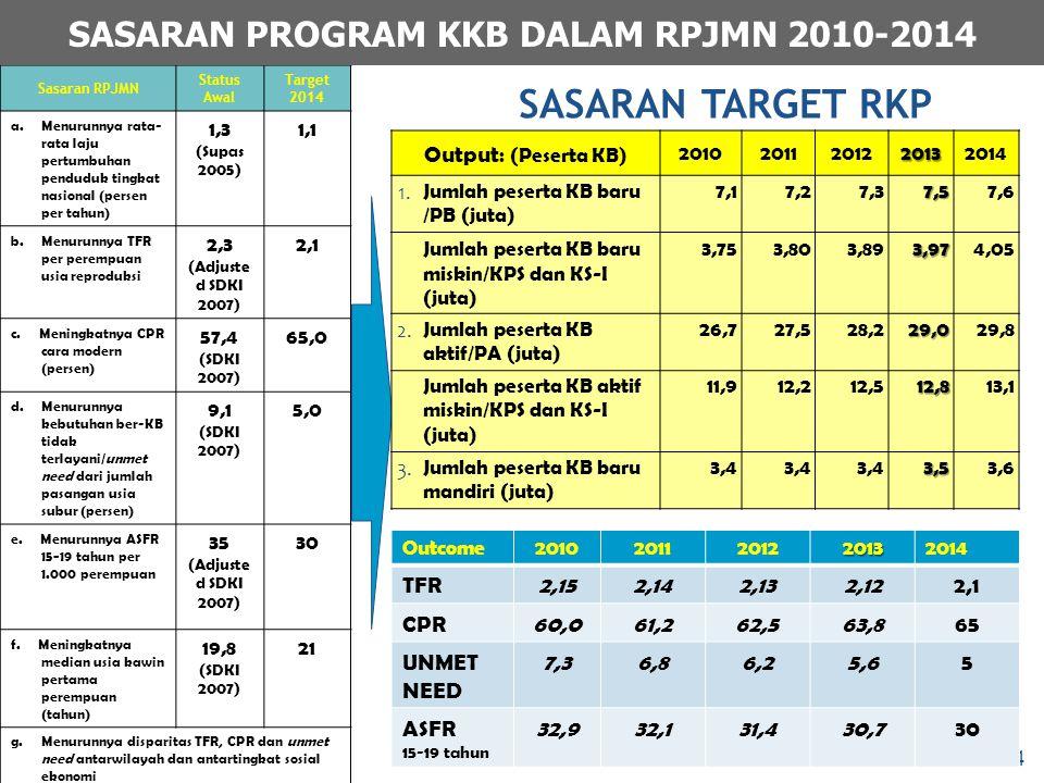 SASARAN PROGRAM KKB DALAM RPJMN 2010-2014
