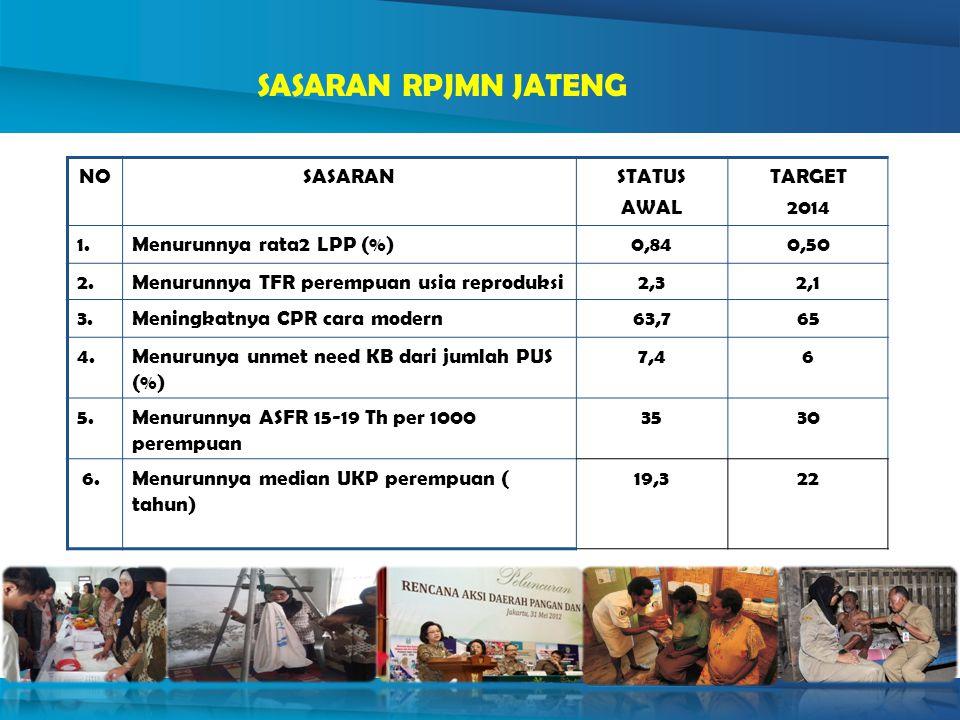 SASARAN RPJMN JATENG NO SASARAN STATUS AWAL TARGET 2014 1.