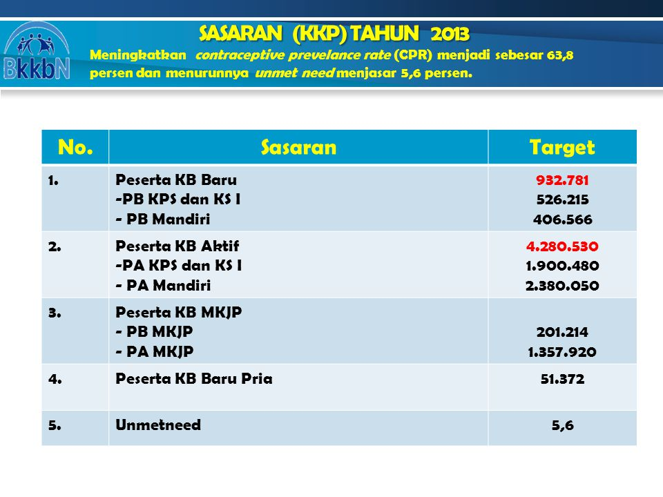 SASARAN (KKP) TAHUN 2013 No. Sasaran Target 1. Peserta KB Baru