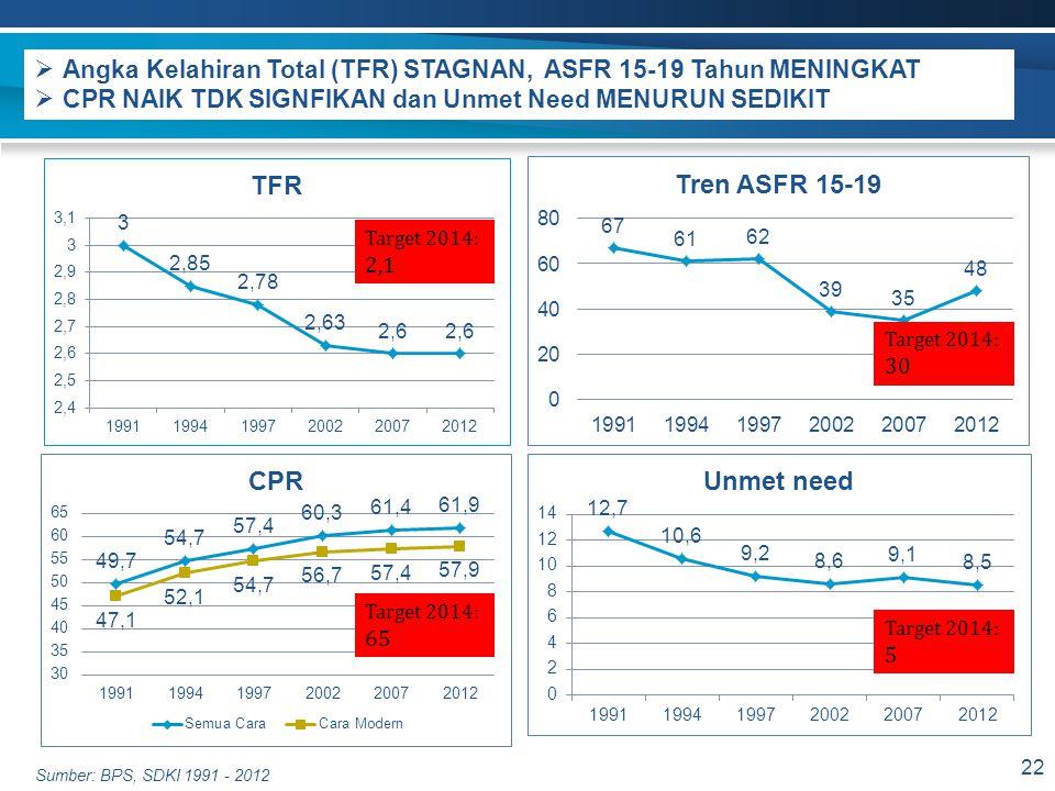 Angka Kelahiran Total (TFR) STAGNAN, ASFR 15-19 Tahun MENINGKAT