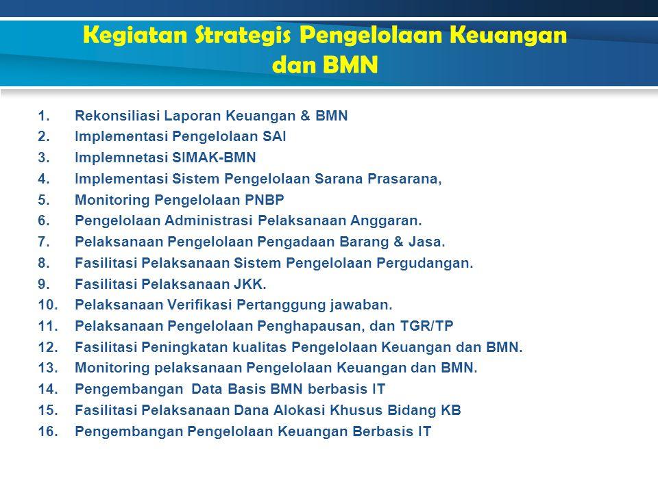 Kegiatan Strategis Pengelolaan Keuangan dan BMN