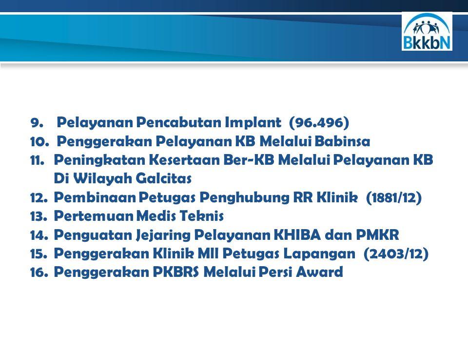Pelayanan Pencabutan Implant (96.496)