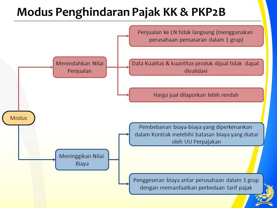 Modus Penghindaran Pajak KK & PKP2B