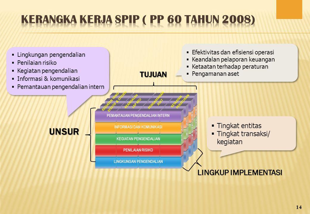 Kerangka Kerja SPIP ( PP 60 tahun 2008)