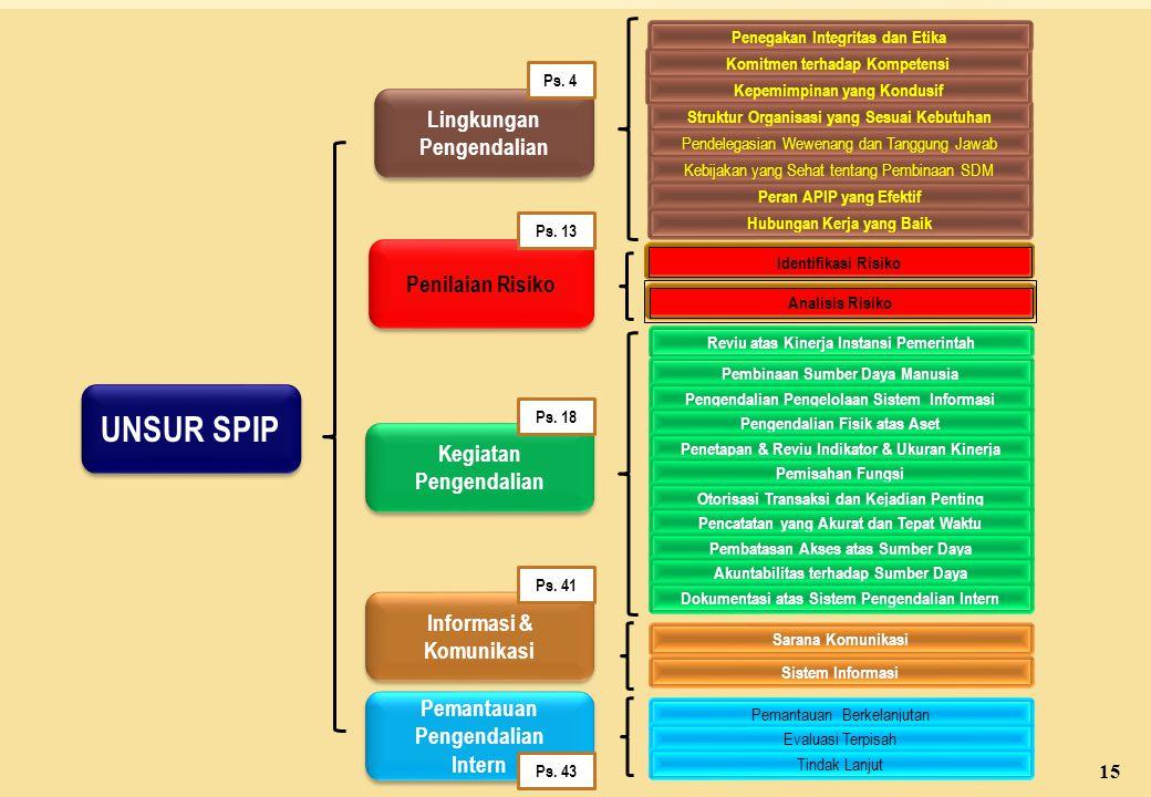 UNSUR SPIP Lingkungan Pengendalian Penilaian Risiko