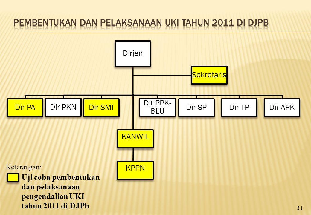 Pembentukan dan Pelaksanaan UKI tahun 2011 di DJPb
