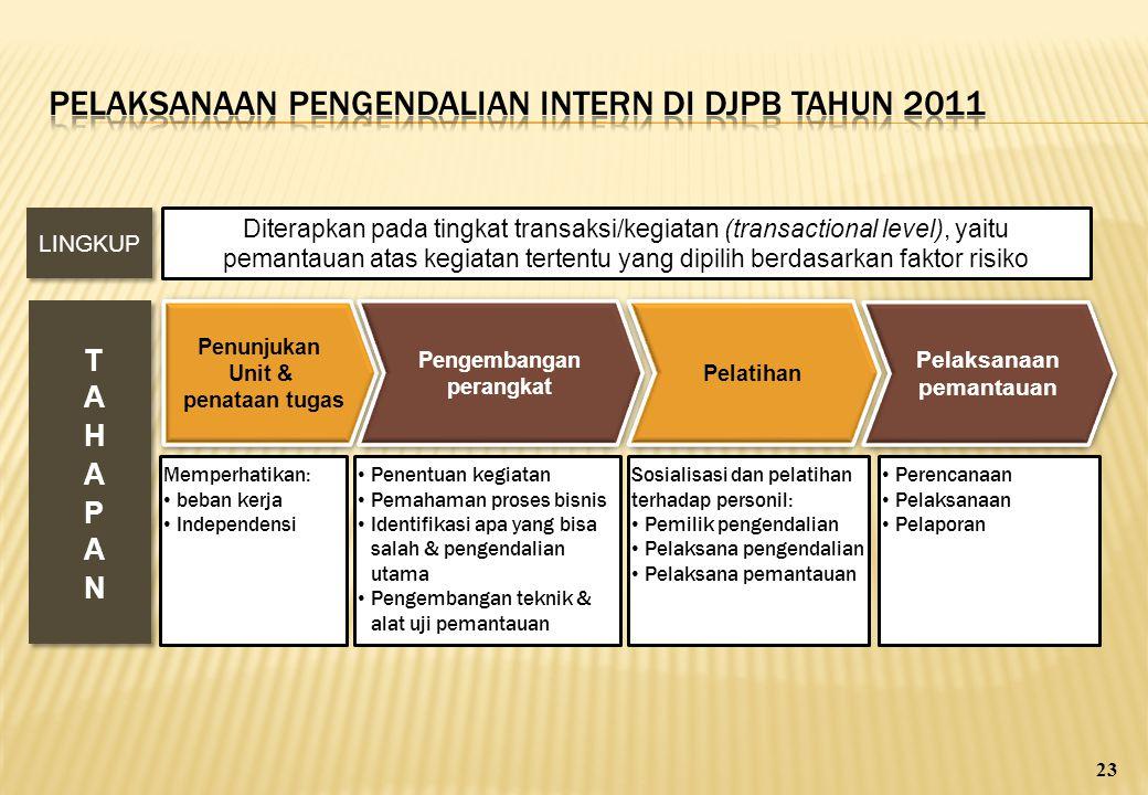Pelaksanaan PENGENDALIAN INTERN DI DJPB TAHUN 2011