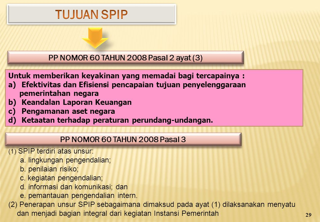 PP NOMOR 60 TAHUN 2008 Pasal 2 ayat (3)
