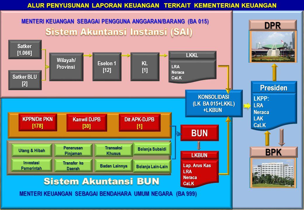 Sistem Akuntansi Instansi (SAI)