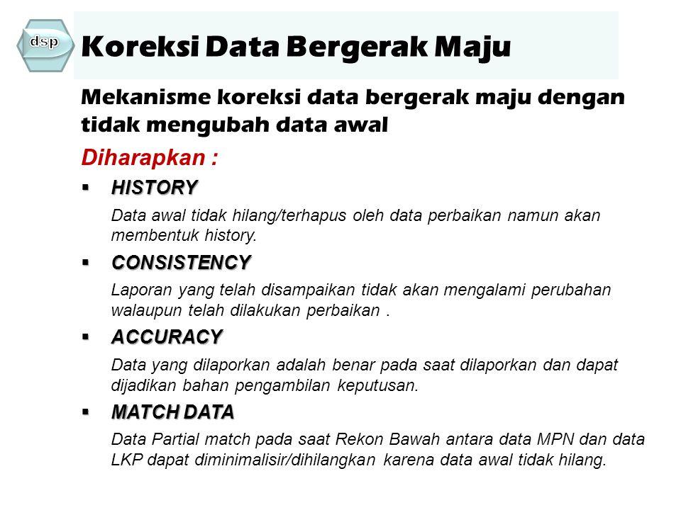 Koreksi Data Bergerak Maju