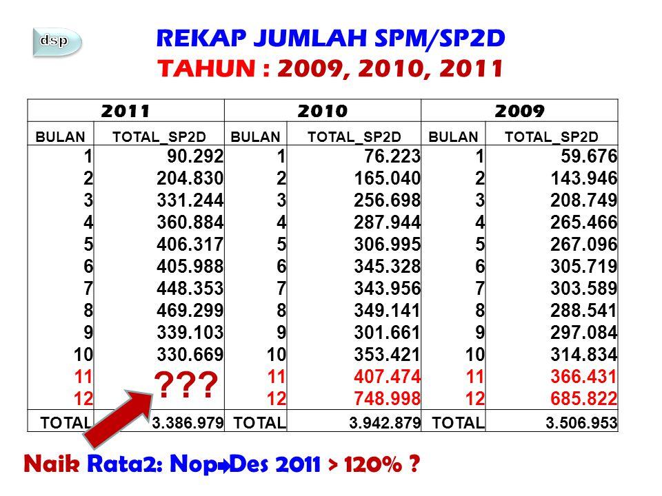 REKAP JUMLAH SPM/SP2D TAHUN : 2009, 2010, 2011