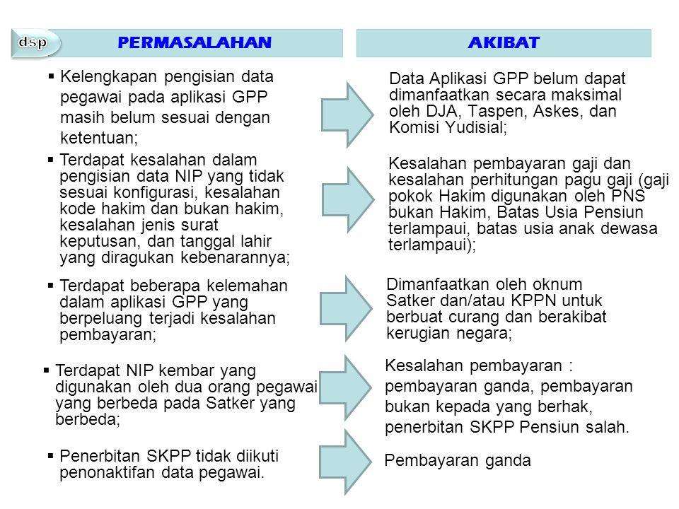 penerbitan SKPP Pensiun salah.