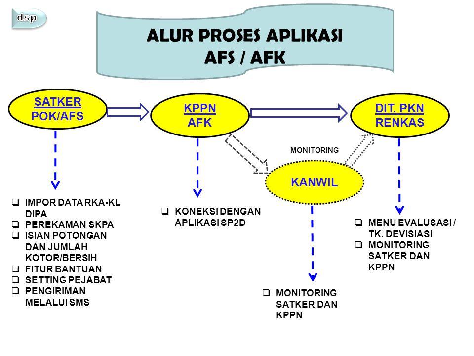 ALUR PROSES APLIKASI AFS / AFK SATKER POK/AFS KPPN AFK DIT. PKN RENKAS