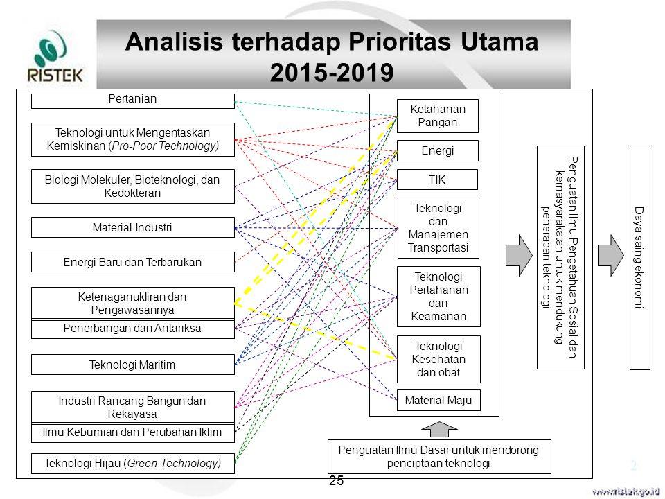 Analisis terhadap Prioritas Utama 2015-2019