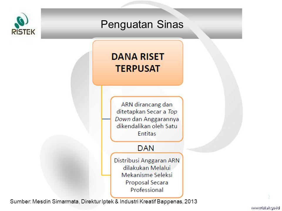 Penguatan Sinas Sumber: Mesdin Simarmata, Direktur Iptek & Industri Kreatif Bappenas, 2013