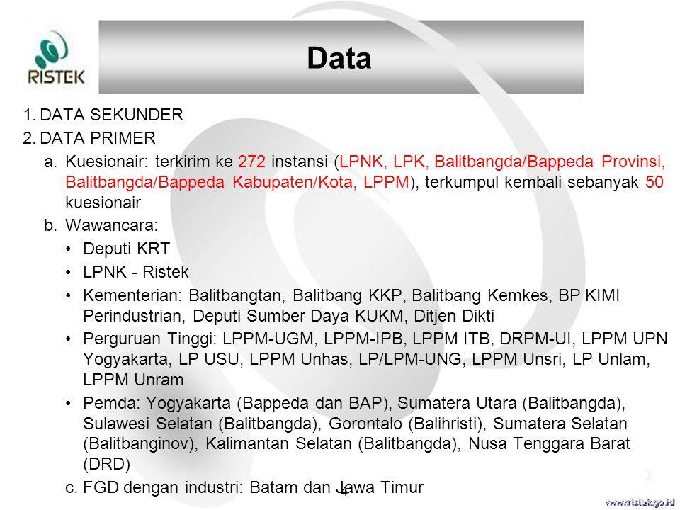 Data DATA SEKUNDER DATA PRIMER