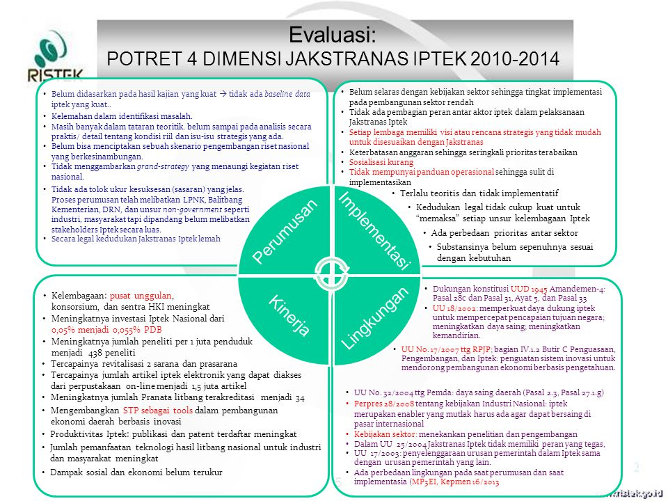 POTRET 4 DIMENSI JAKSTRANAS IPTEK 2010-2014