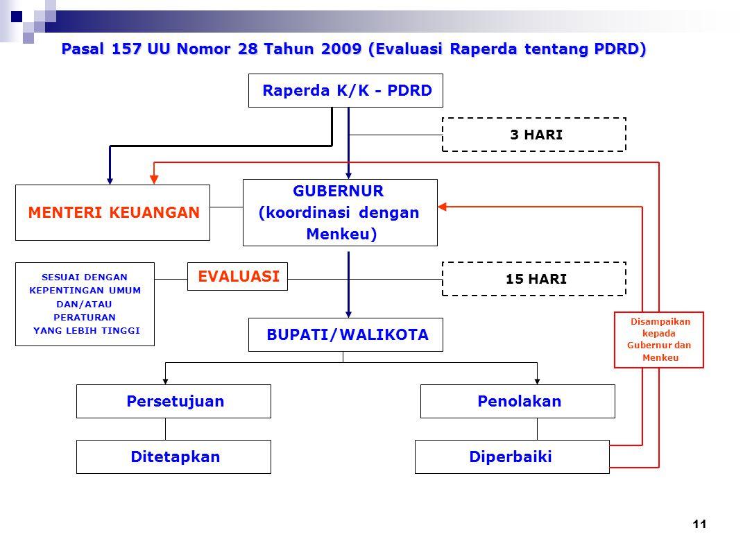 Pasal 157 UU Nomor 28 Tahun 2009 (Evaluasi Raperda tentang PDRD)