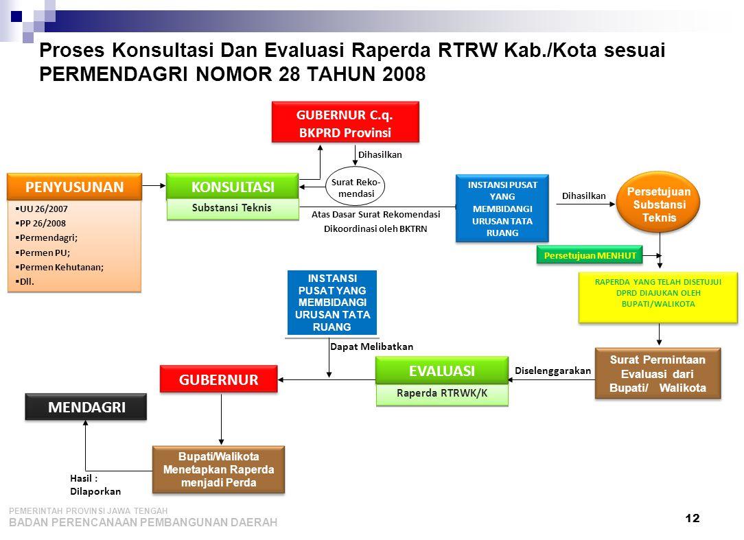 Proses Konsultasi Dan Evaluasi Raperda RTRW Kab