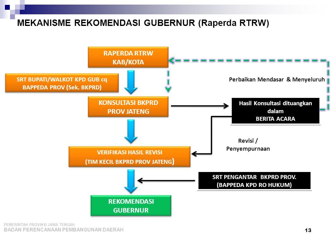 MEKANISME REKOMENDASI GUBERNUR (Raperda RTRW)