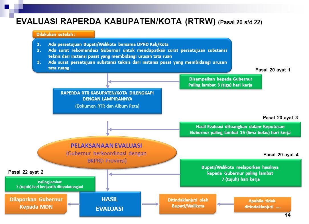 EVALUASI RAPERDA KABUPATEN/KOTA (RTRW) (Pasal 20 s/d 22)