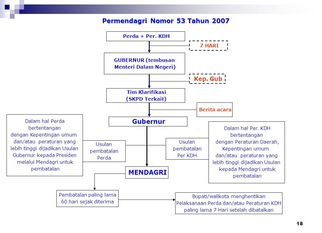 Permendagri Nomor 53 Tahun 2007