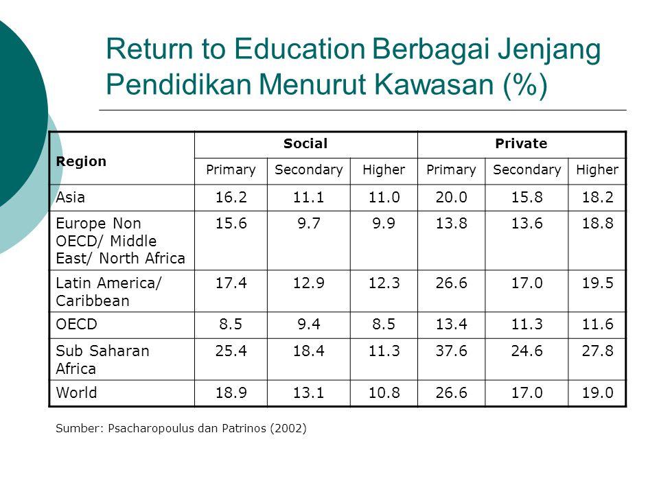 Return to Education Berbagai Jenjang Pendidikan Menurut Kawasan (%)