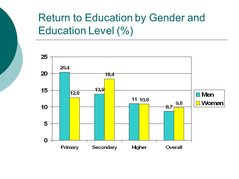 Return to Education by Gender and Education Level (%)
