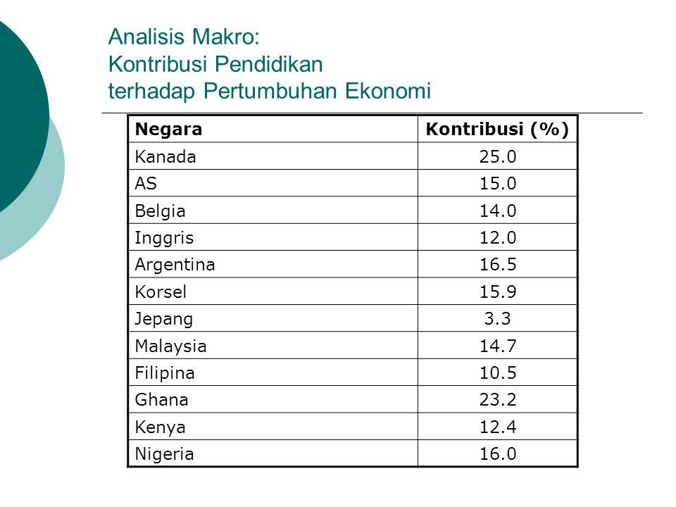 Analisis Makro: Kontribusi Pendidikan terhadap Pertumbuhan Ekonomi