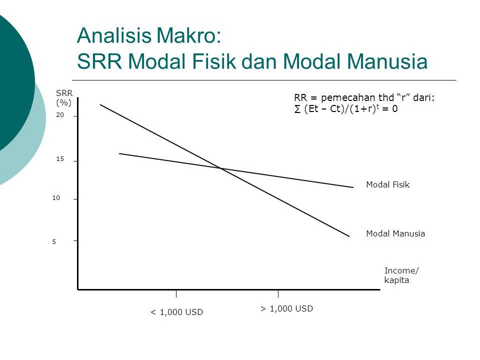 Analisis Makro: SRR Modal Fisik dan Modal Manusia