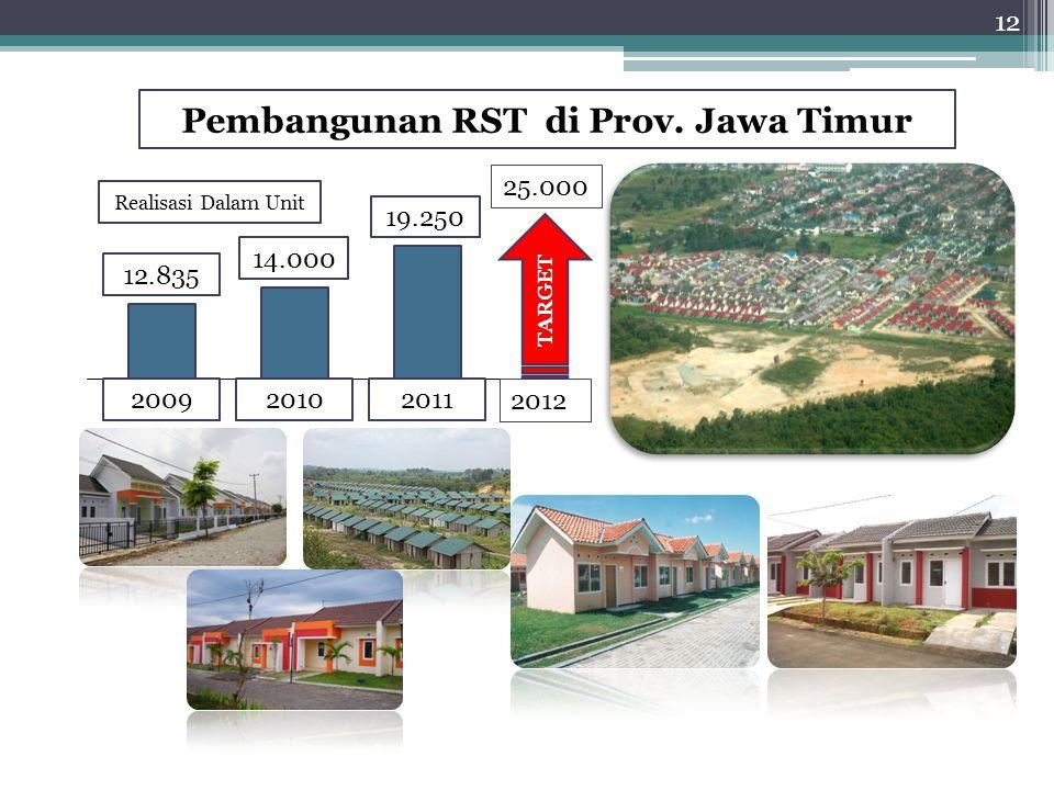 Pembangunan RST di Prov. Jawa Timur