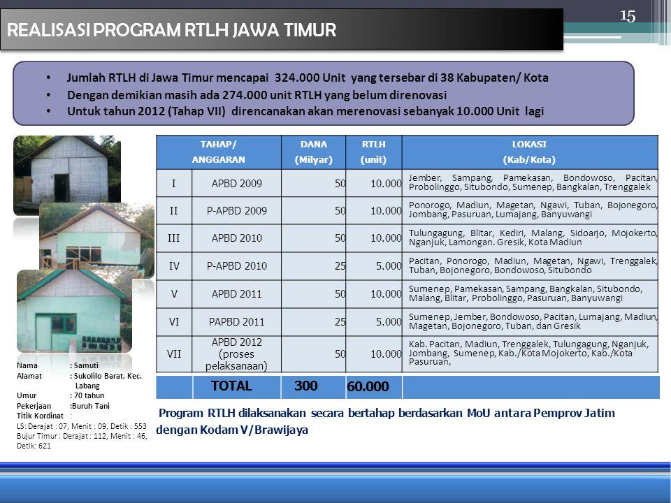 REALISASI PROGRAM RTLH JAWA TIMUR