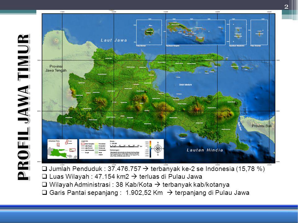 PROFIL JAWA TIMUR Jumlah Penduduk : 37.476.757  terbanyak ke-2 se Indonesia (15,78 %) Luas Wilayah : 47.154 km2  terluas di Pulau Jawa.