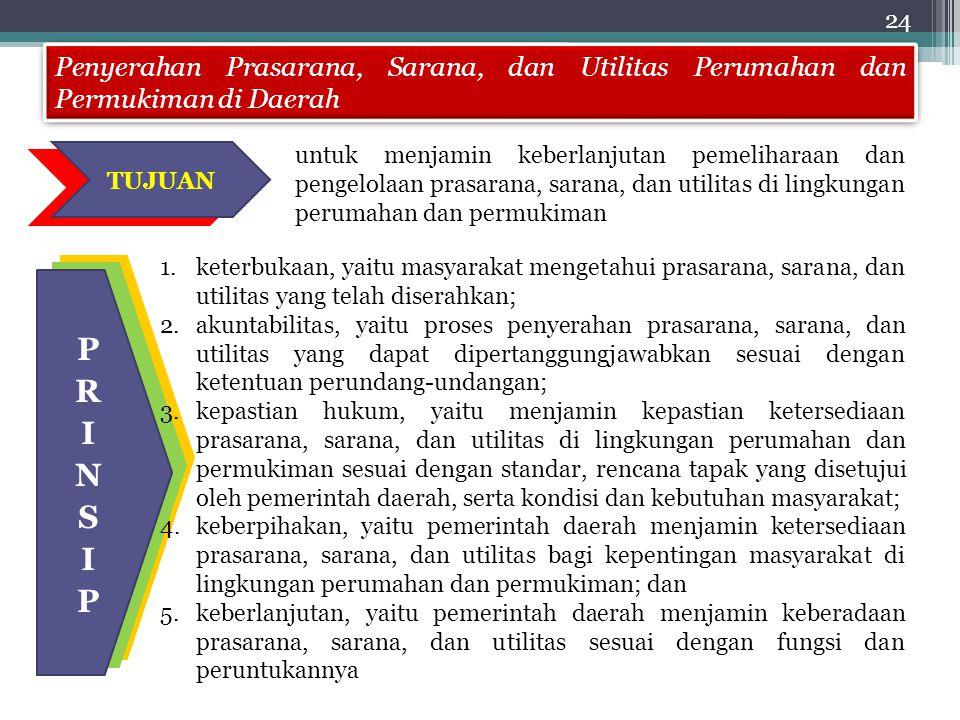 24 Penyerahan Prasarana, Sarana, dan Utilitas Perumahan dan Permukiman di Daerah.