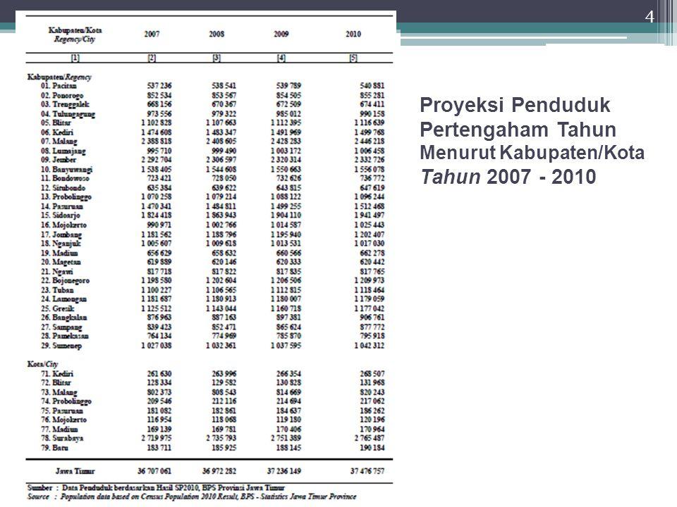 Proyeksi Penduduk Pertengaham Tahun Menurut Kabupaten/Kota Tahun 2007 - 2010