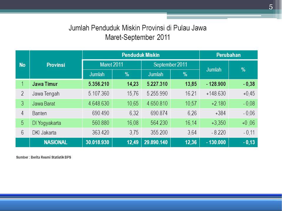 Jumlah Penduduk Miskin Provinsi di Pulau Jawa