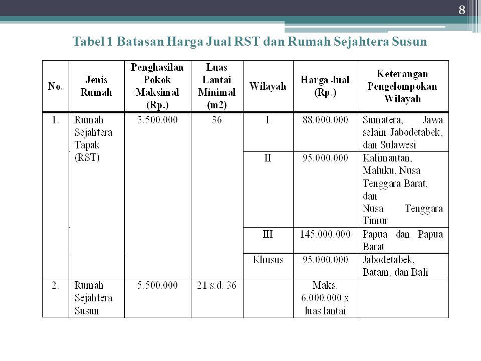 Tabel 1 Batasan Harga Jual RST dan Rumah Sejahtera Susun