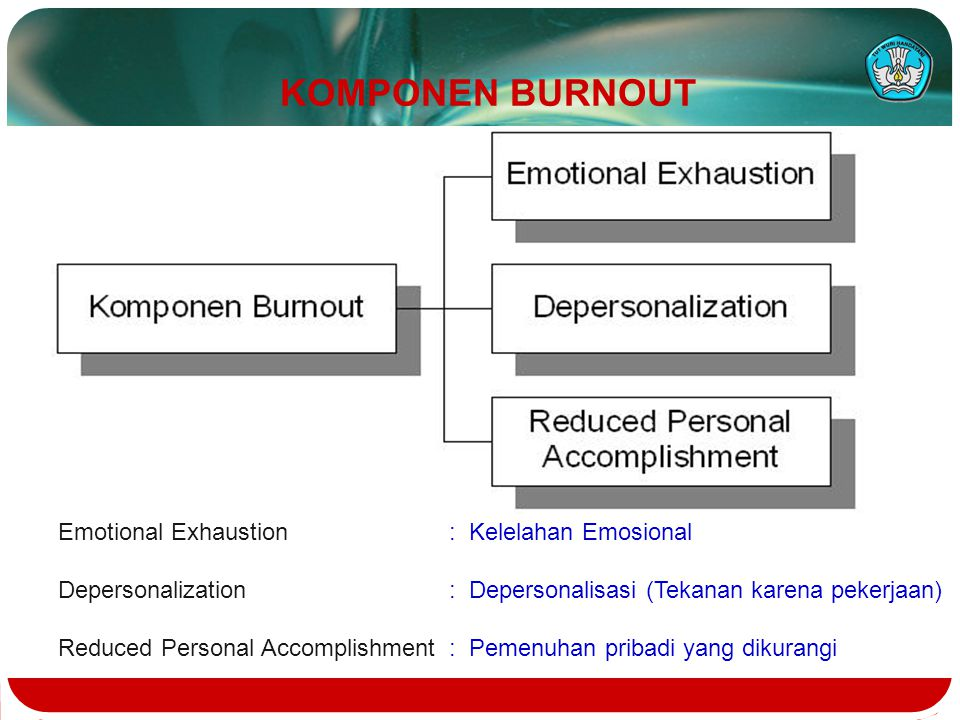 KOMPONEN BURNOUT Emotional Exhaustion : Kelelahan Emosional