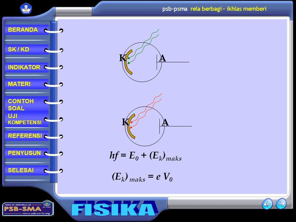 K A K A hf = E0 + (Ek)maks (Ek) maks = e V0