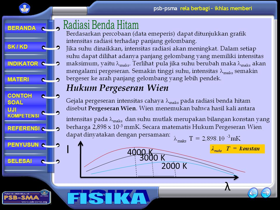 І λ Hukum Pergeseran Wien 4000 K 3000 K 2000 K Radiasi Benda Hitam