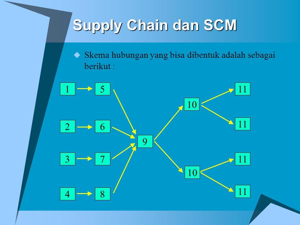 Supply Chain dan SCM Skema hubungan yang bisa dibentuk adalah sebagai berikut : 1. 5. 11. 10. 11.