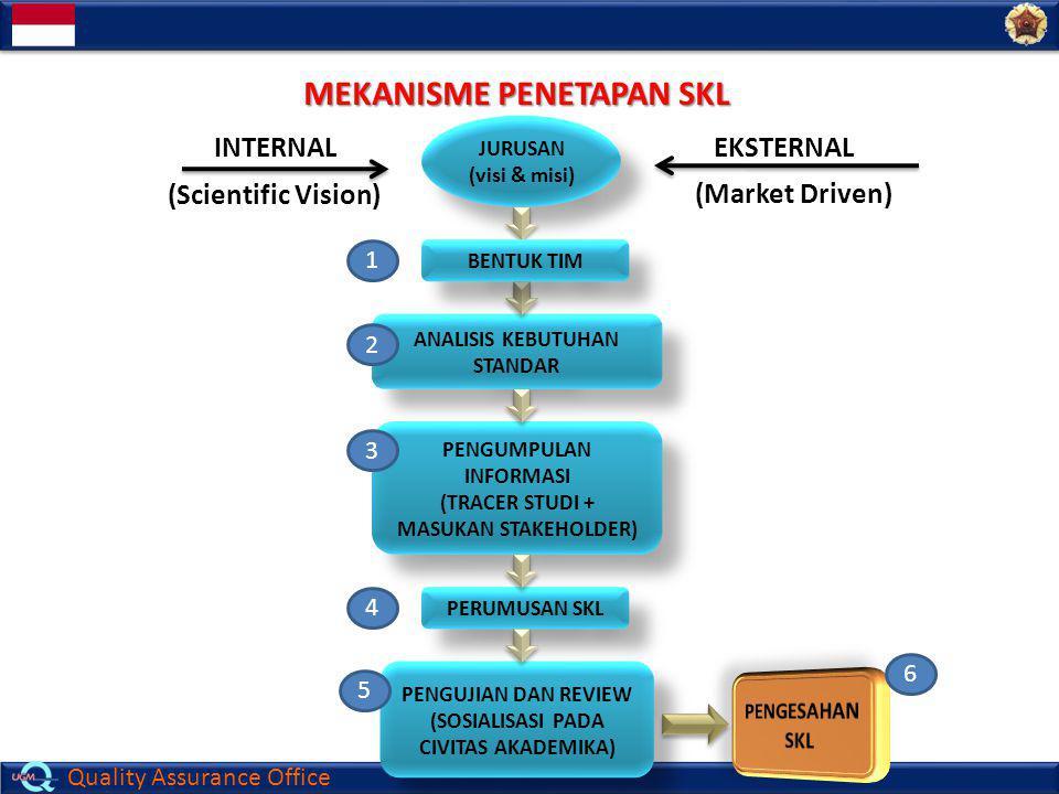 MEKANISME PENETAPAN SKL